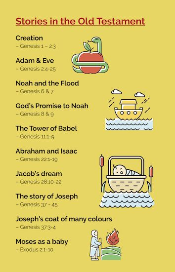 Where to find in the Bible